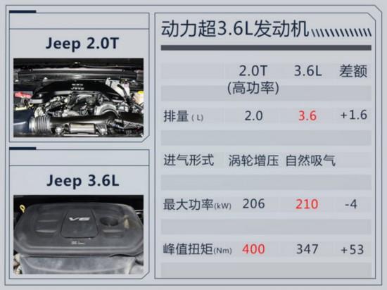 Jeep大7座SUV明年上市 命名大指挥官/搭2.0T-图3