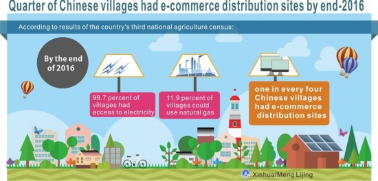 [GRAPHICS]CHINA-RURAL E-COMMERCE-DEVELOPMENT