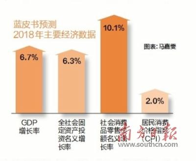 中国社科院预测:2018年我国GDP增长6.7%