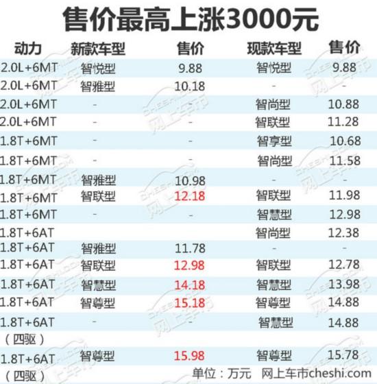 吉利博越将于1月迎首次改款 最高上涨3000元-图1