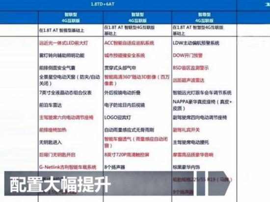 吉利博越将于1月迎首次改款 售价上涨2000元-图3