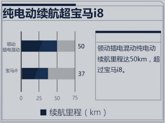 北京现代将推领动插电混动车型 续航超宝马i8-图1