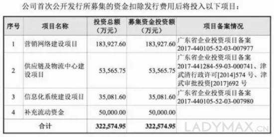 去年卖了64亿,欧时力母公司赫基集团申请IPO,LVMH是股东