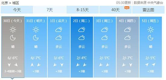 北京今晨因雾4条高速封闭 白天7级阵风将起迎蓝天