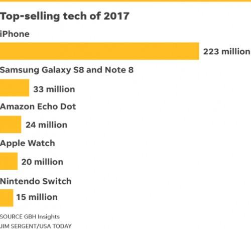 2017年畅销手机出炉:iPhone第一三星第二