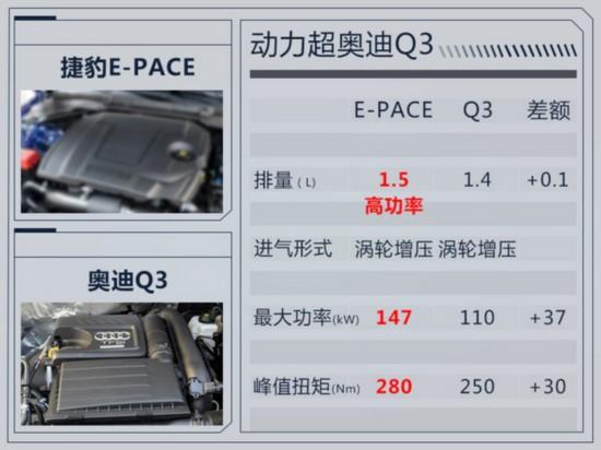 捷豹E-PACE将国产加长 搭1.5T引擎-竞争奥迪Q3-图2