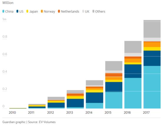 全球电动汽车保有量已超330万 中国贡献最大