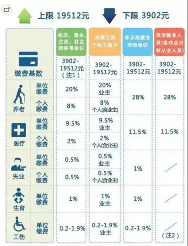 一輩子交五險一金退休能拿多少?這些數字讓你驚呆