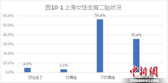 上海女性:二胎生育意愿不高应急储蓄意识浓