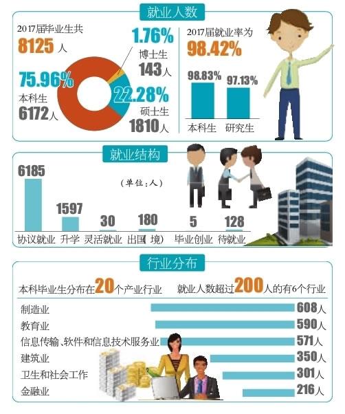 扬大发布毕业生年度就业报告 扬州吸纳人数最多