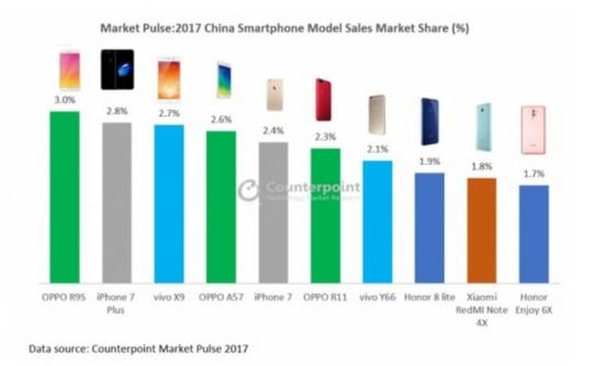 2017年国内十大畅销手机:OPPO豪夺三席