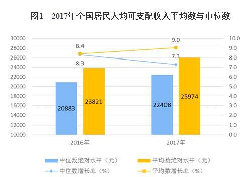 山东人均收入2017_山东人均收入变化图