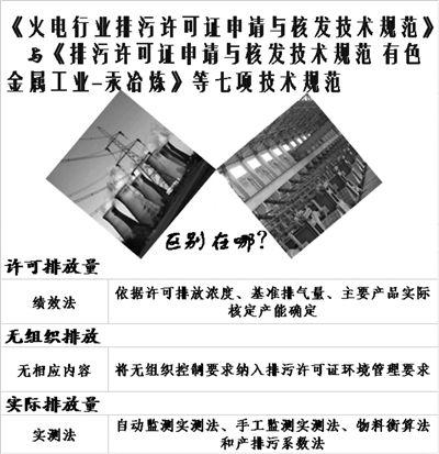 细化  排放规定  完善  标准体系