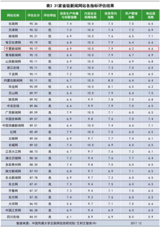 喜讯!宁夏新闻网跻身全国省级新闻网站信息生态榜前五名