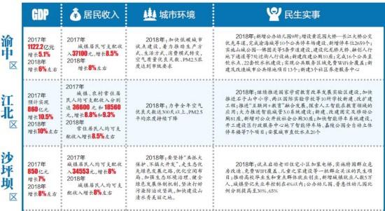 一图看懂2018主城九区发展计划 将有这些改善