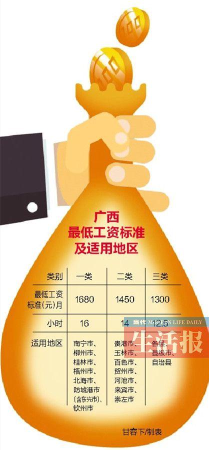 2月起广西将调高最低工资标准 南宁提高280元/月