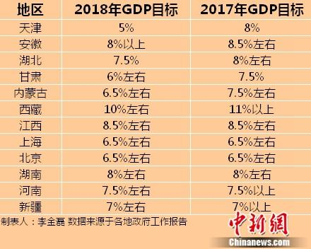 2018遂宁gdp_十余省份召开地方两会多地下调2018年GDP目标