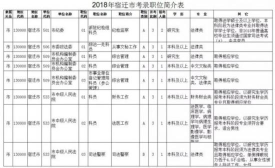 2018年宿迁招录527名公务员(附职位表)