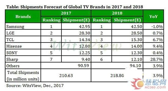 2018或跌出彩电前五 市场不好还是索尼太飘?