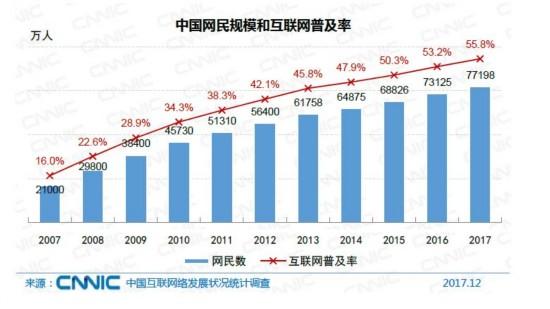 再增长!中国网民规模达7.72亿 97.5%用手机上网