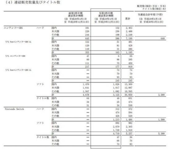 任天堂财年Q1-Q3净赚78亿 Switch销量累计1486万台