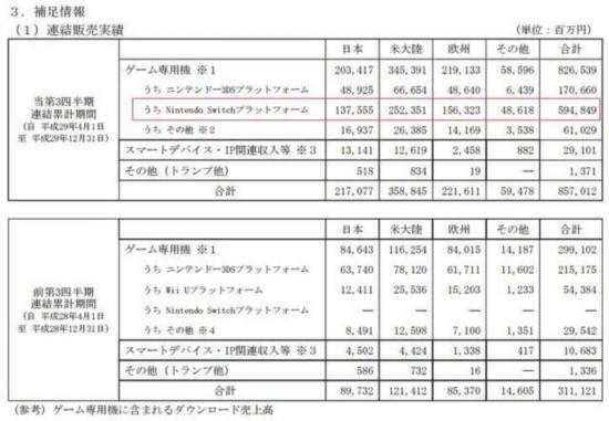 任天堂2017年Q2-Q4净利润78亿海外销售额占74.7%