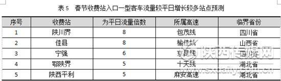 过年回家必备陕西2018年春节高速公路出行信息最全发布