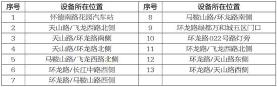 """2月15日起常州新增13套""""电子警察"""""""