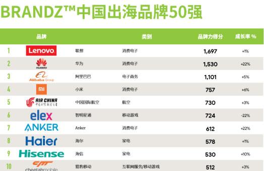 39万外国人选出了中国十大品牌 海信入选