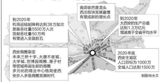 西安2025年人口1500_西安地铁2025年规划图