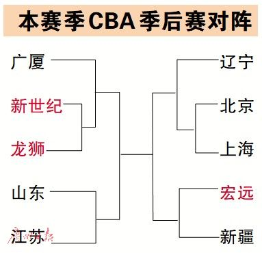 "CBA常规赛落幕 ""姚时代""首季 果然有惊喜"