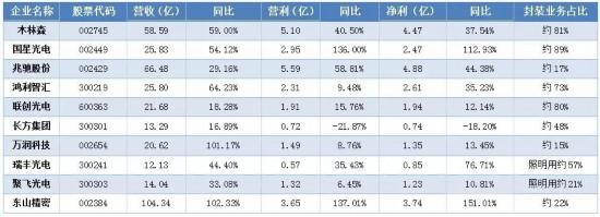温其东:2017年中国照明电器行业发展情况报告