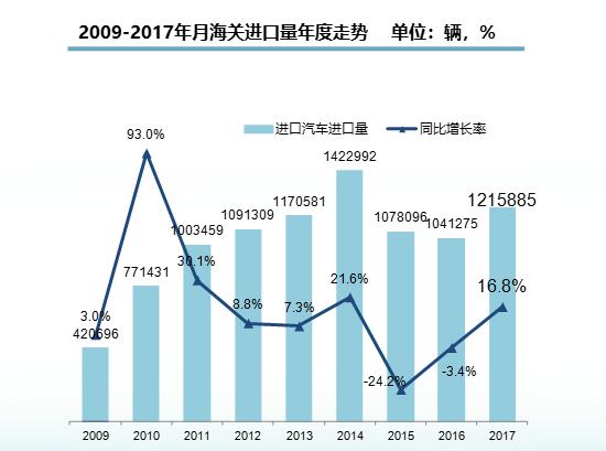 2017年汽车进口超120万辆 平行进口增近三成