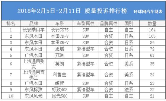 """环球网汽车口碑榜06期:日系依旧/自主""""夺冠"""""""