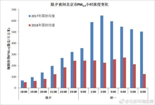 图片来自北京市环境保护监测中心。