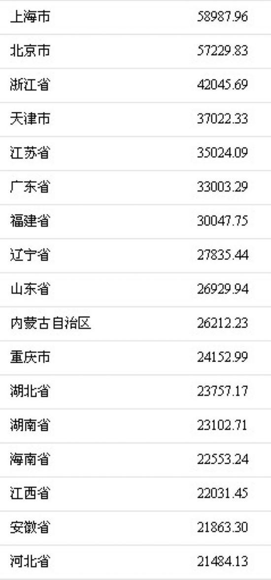 去年谁挣钱最多?京沪人均可支配收入逼近6万元