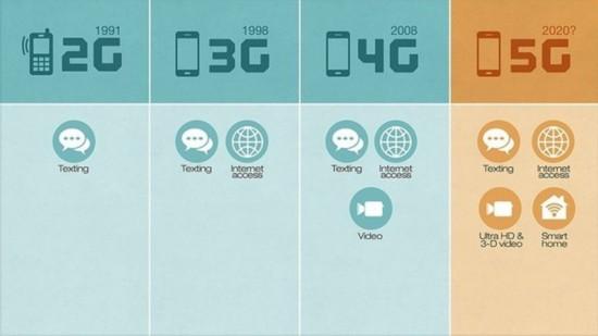 5G到底有多快? 高通实测7倍于4G网络