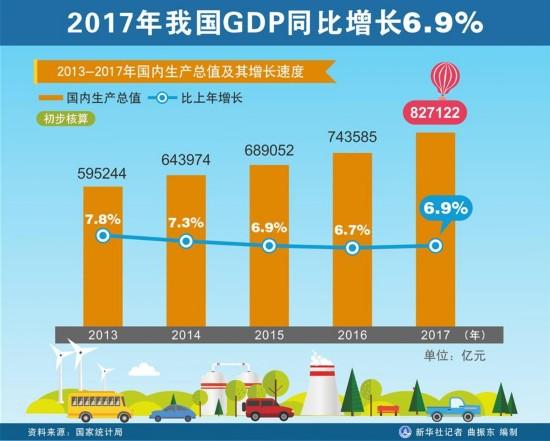 (图表)[两会・2017年统计公报]2017年我国GDP同比增长6.9%