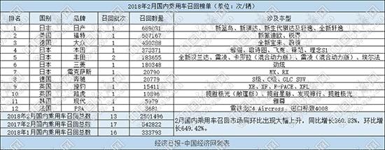 """2月召回汽车超250万辆 持续发酵的东风本田""""机油门"""""""