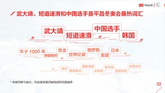 今日头条发布冬奥会报告,武大靖与韩国裁判成最热词汇