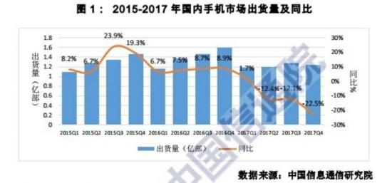 中国通信院:2017国外手机厂商全线溃败