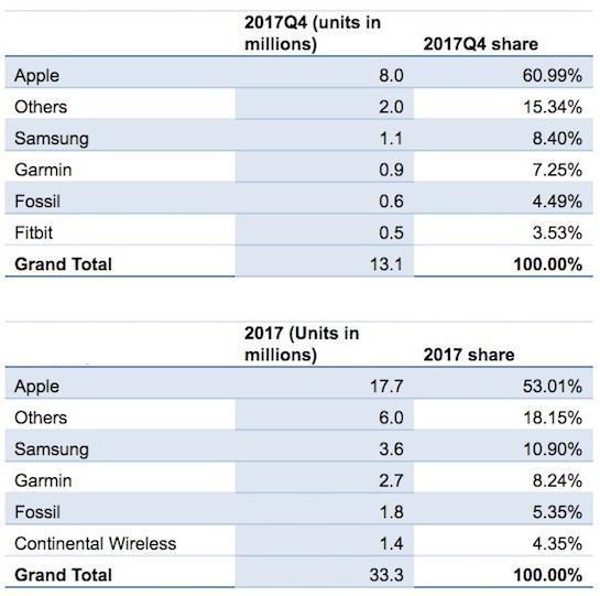Apple Watch销量翻番 Q4卖出800万支