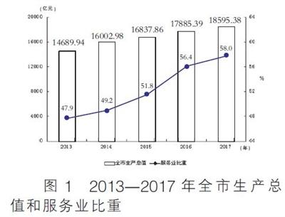 2017年天津市国民经济和社会发展统计公报