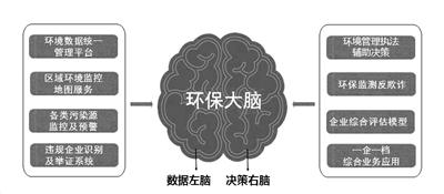 """""""互联网+""""深度应用:力推江苏绿色生态体系建设"""