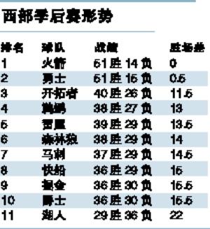 """为季后赛名额西部八队厮斗 雷霆胜马刺一战""""颠倒乾坤"""""""