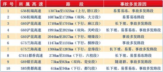 贵州高速春运十大危险路段,整改!