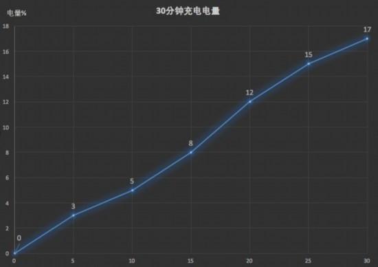 荣耀畅玩7C上手:(12日16:00发布会前保密)