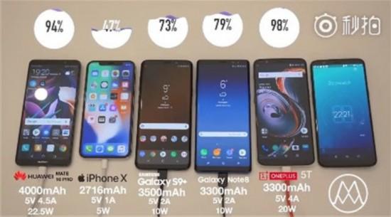华为/三星/苹果/一加充电对比 国产大胜