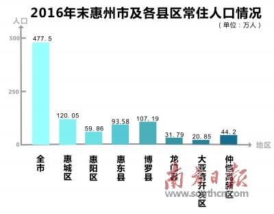 """2012年盐城户籍人口_2020年惠州或成500万人口""""大城市"""""""