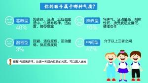 南京医生:孩子气质是天生的 一成属于难养型